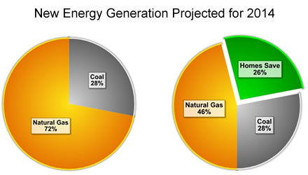 Pie chart: New Energy Generation Projected for 2014; pie chart1 - Natural Gas 72%, Coal, 28%; Pie chart 2 - Natural Gas 46%, Coal 28%, Homes Save 26%